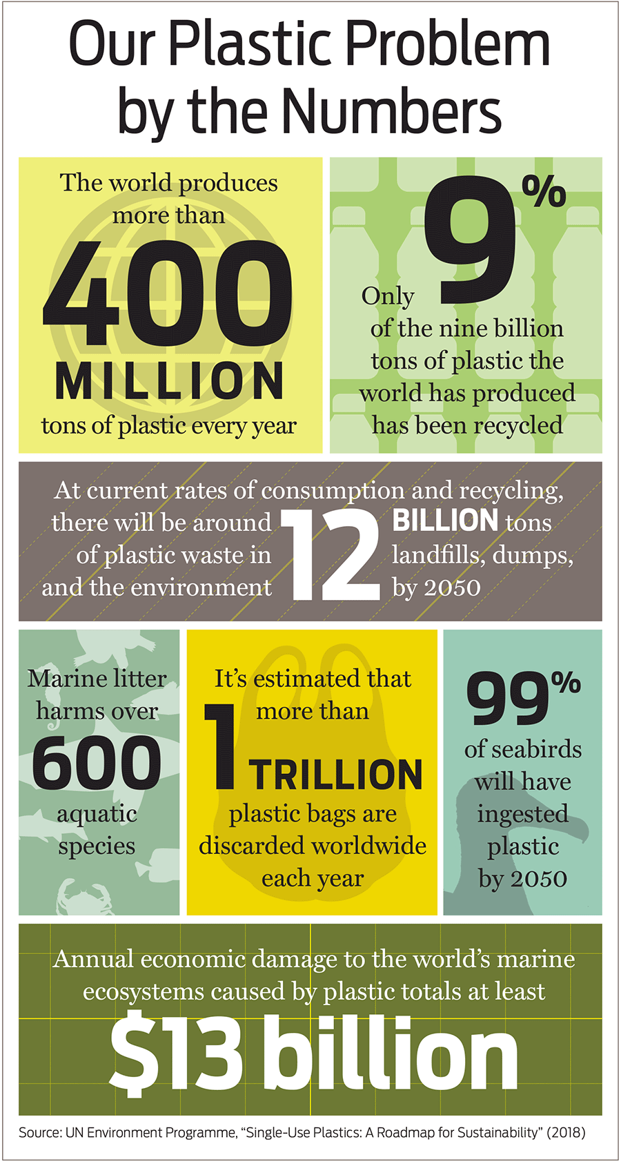 Infographic featuring statistics on global plastic use