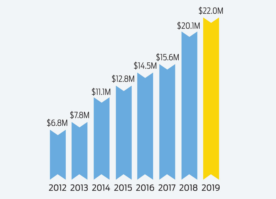 Graph showing Columbia Giving Day results 2012 - 2019